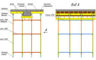 Как поднять крышу гаража при помощи гидравлического домкрата