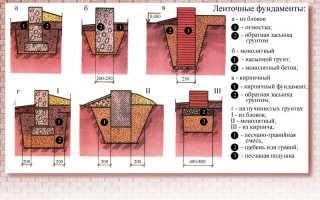 Глубина фундамента под гараж — расчеты и выбор типа основания