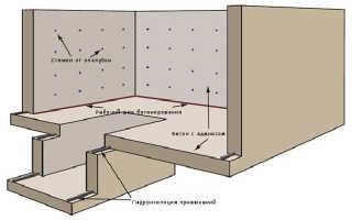 Гидроизоляция подвала: защита пола своими руками, материалы