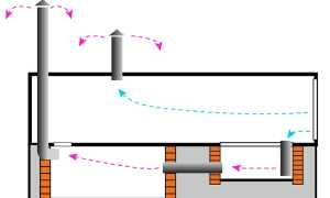 Вентиляция железного гаража своими руками — как правильно сделать