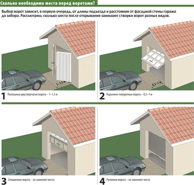 инфографика - сколько нужно места перед воротами в гараж