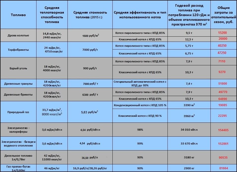 таблица типов отопления гаража