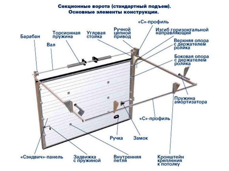 конструкция секционных ворот для гаража