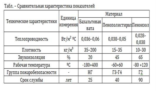 показатели утеплителя