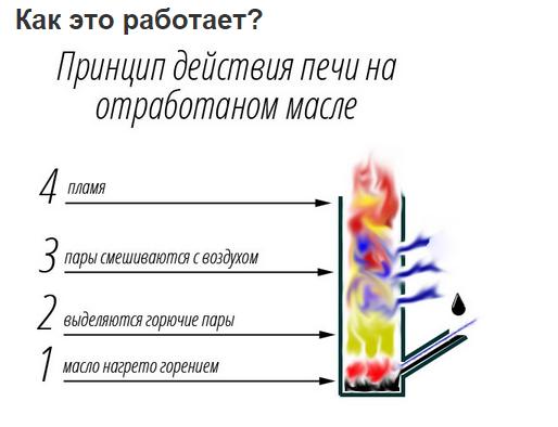 принцип действия печки на отработке