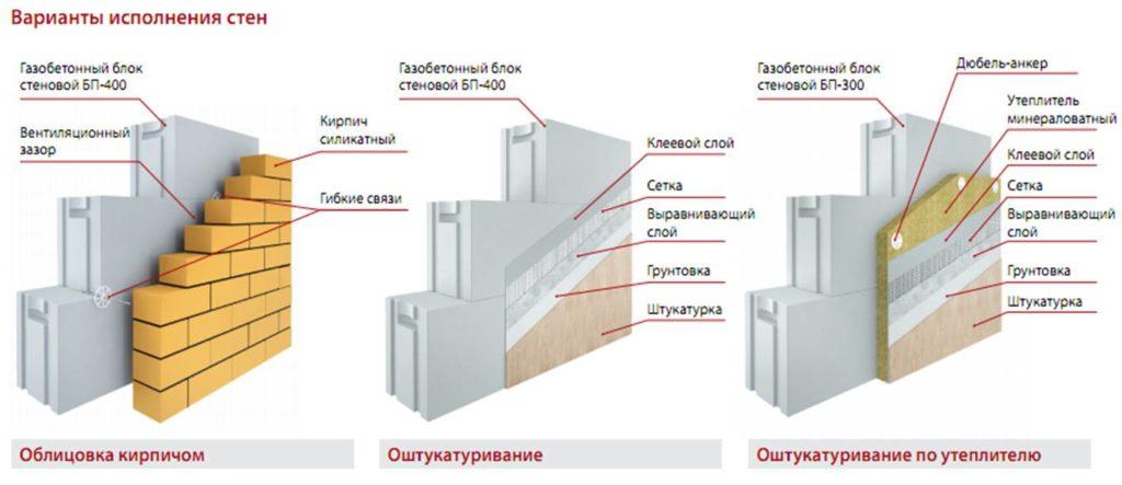 Утепление стен газобетон