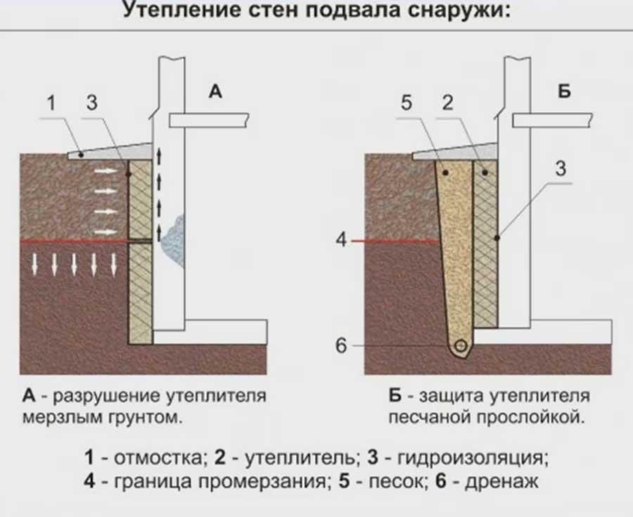 утепление стен перед отделкой