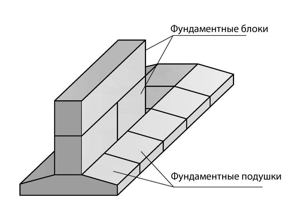 Схема ленточного фундамента под гараж