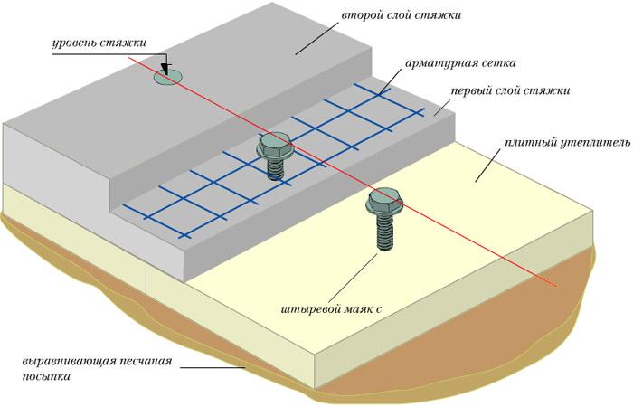 Как правильно залить бетонную стяжку
