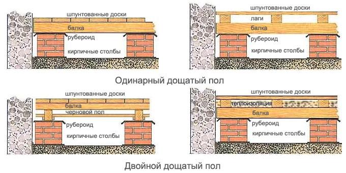 Два способа обустройства деревянного пола