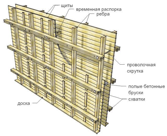Как устроена опалубка из деревянных досок