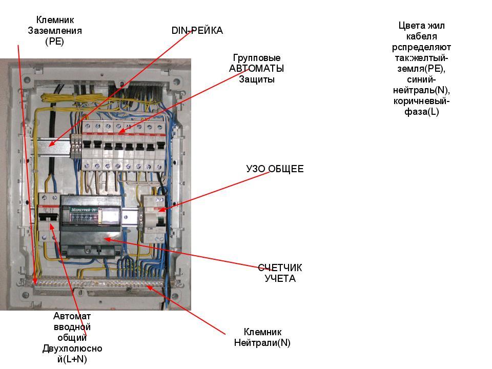Как устроен электрощиток