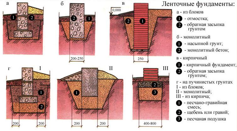 Ленточные основы обустраивает по-разному в зависимости от почвы и местности