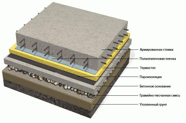 Монолитный пирог имеет точно определенные слои