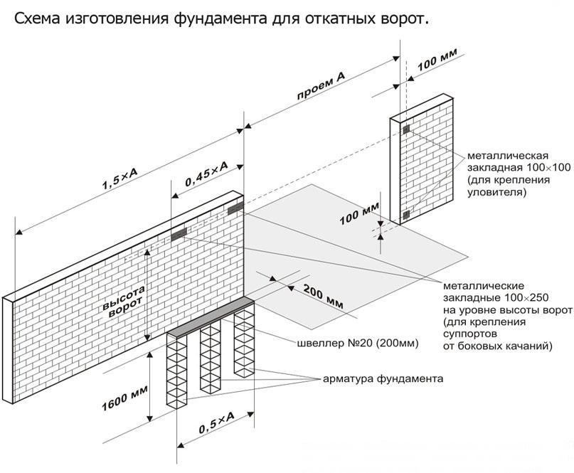 Следует четко придерживаться технологии заливки подошвы для откатных ворот