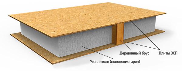 Как устроена сип панель для строительства стен