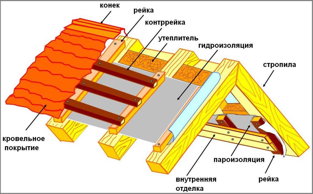 Следует четко придерживаться схемы изоляции крыши