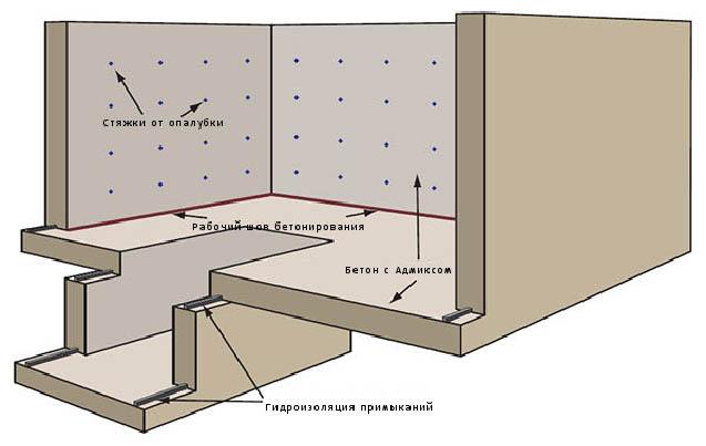 Стены подвала защищают прочной стяжкой от проникновения влаги
