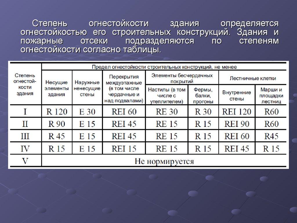 Таблица значений пределов огнестойкости различных строительных конструкций