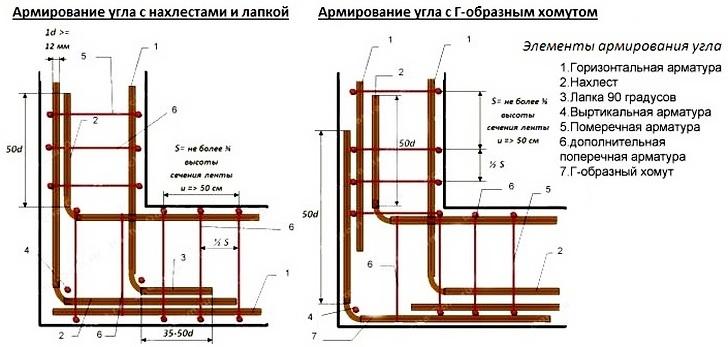 Угол фундамента следует дополнительно укрепить двойным рядом арматуры