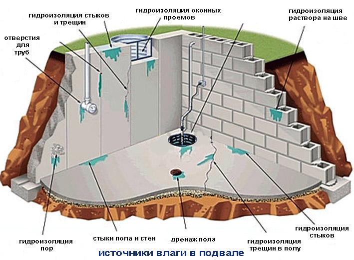 Следует позаботиться о гидроизоляции подвала