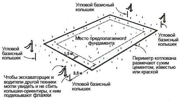 Схема разметки основания для работы экскаватора