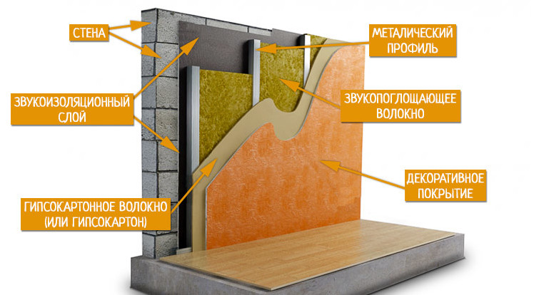 Как следует правильно изолировать стены в помещении