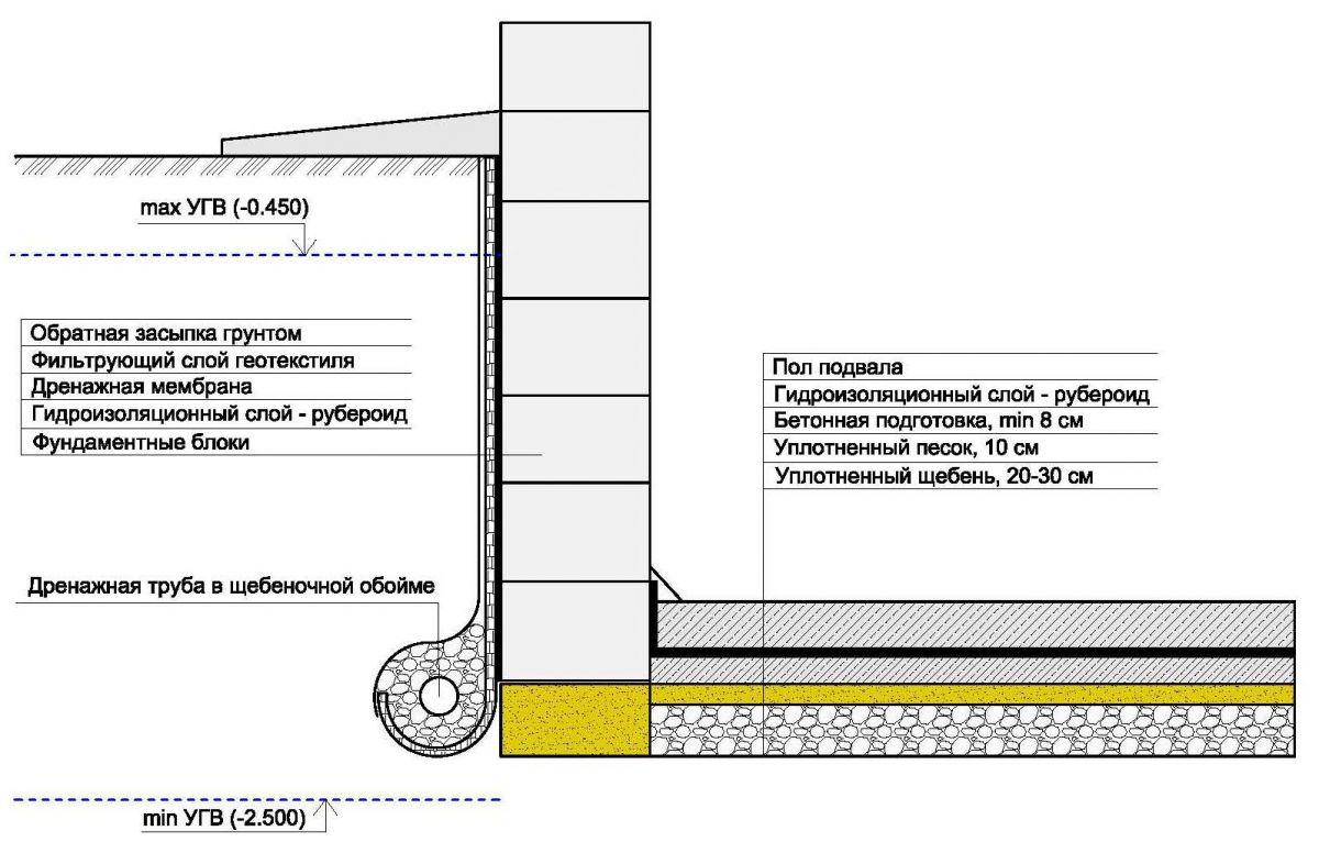 Схема дренажа подвала включает в себя несколько уровней защиты