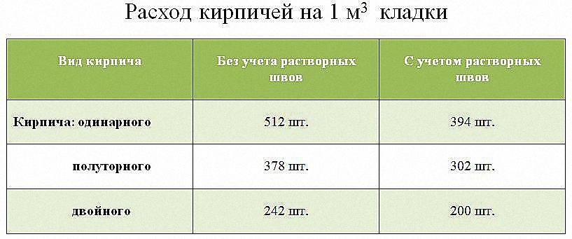 Таблица для расчета количества кирпича