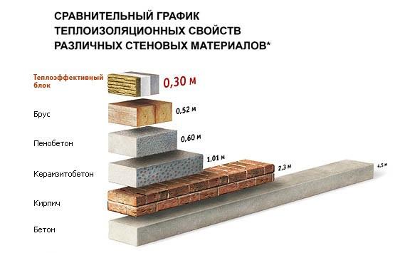 Керамзитный блок имеет отличные теплоизоляционные характеристики