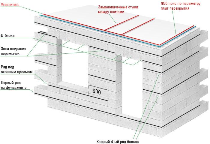 Схема кладки с указанием перемычек и утеплителей
