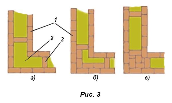 Как строить угол в кирпичном здании
