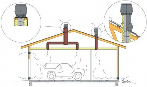 схема вентиляции
