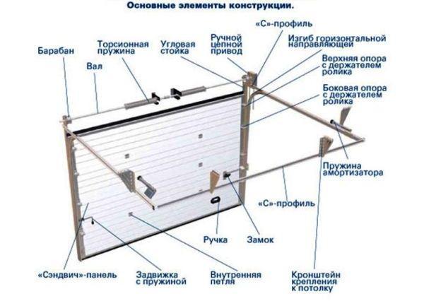 устройство подъемно-поворотных ворот