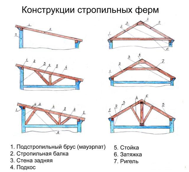 Конструкции стропил для односкатной кровли бывают разного типа