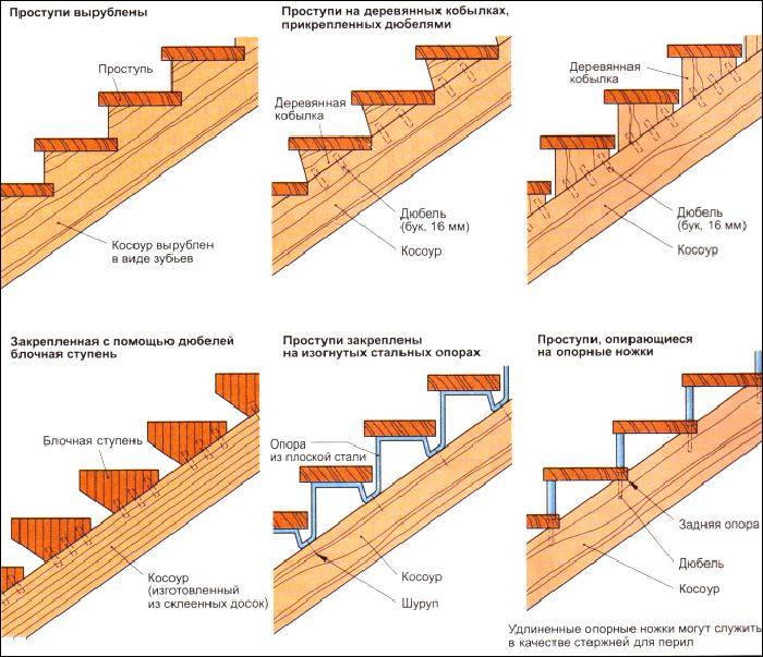 Существует несколько видов деревянных лестниц