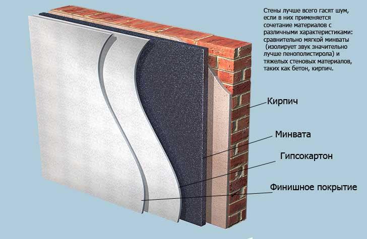 Как правильно изолировать стену