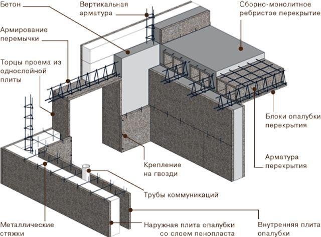 Где и как применяется несъемная опалубка при строительстве дома