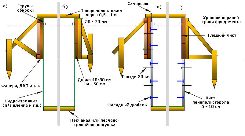 Схема обустройства щитов для ленточного фундамента для самостоятельного исполнения проста и понятна