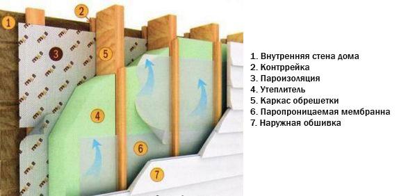 Система изоляции стены включает несколько уровней защиты