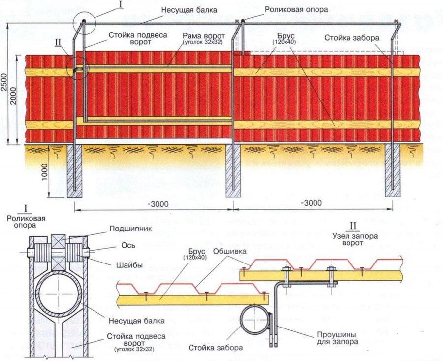 Схема обустройства раздвижных дверей
