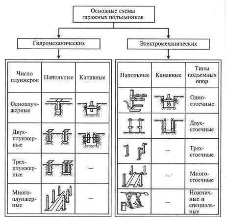 Особенности приводов подъемников