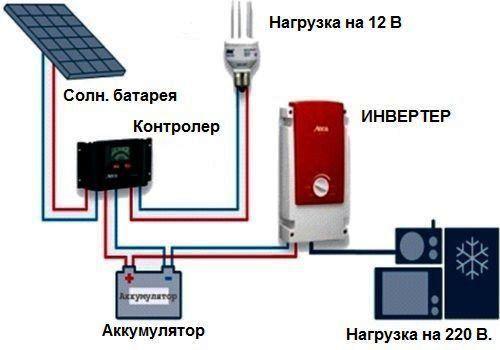 солнечные батареи в гараже