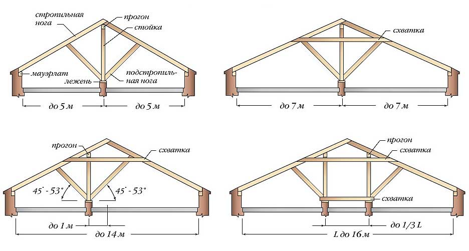 Устройство двухскатной крыши для стандартного гаража
