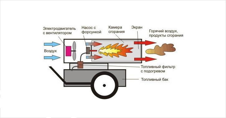 Строение тепловой пушки