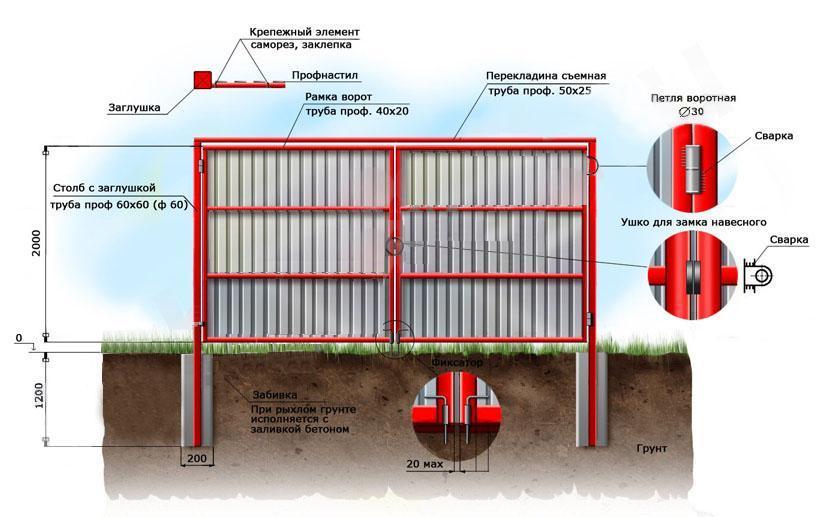 Конструкция откатных дверей предполагает наличие прочного основания