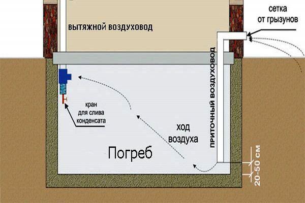 Схема естественной вентиляции погреба довольна проста в исполнении