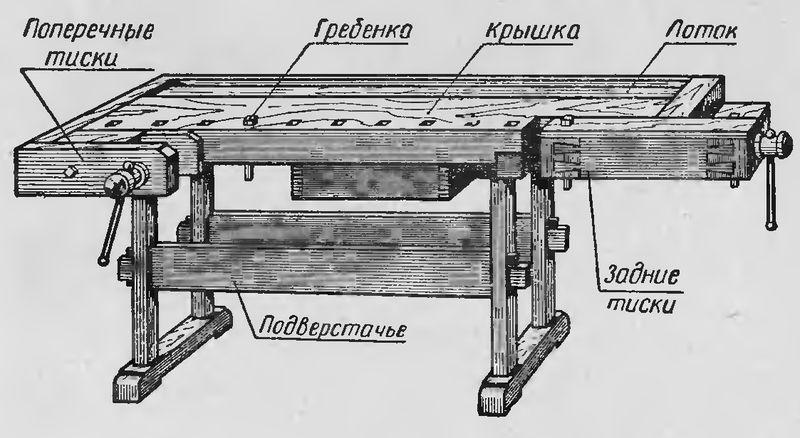 Функциональные части столярного верстата