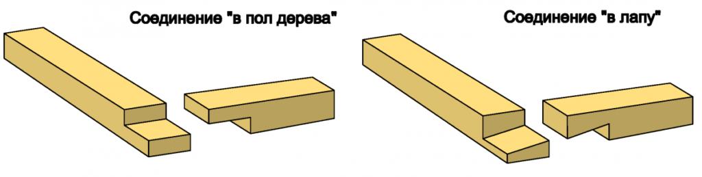 Стены из бруса